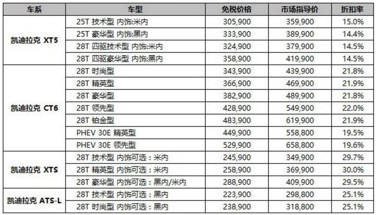 2017年第3季度 凯迪拉克免税车型价格表